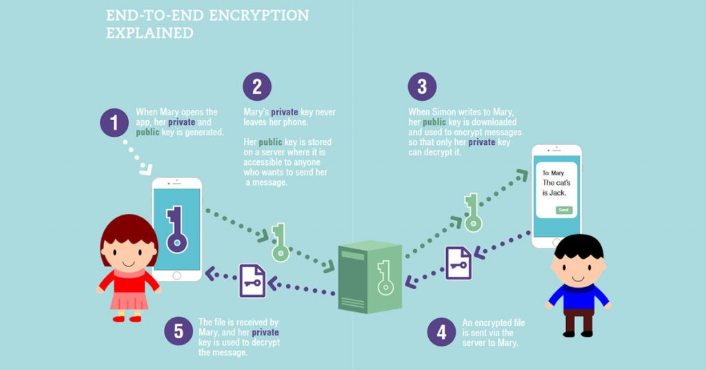 whitepaper encryption
